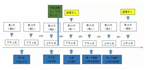 批次化生产中后备母猪精准补充与前期管理(二)